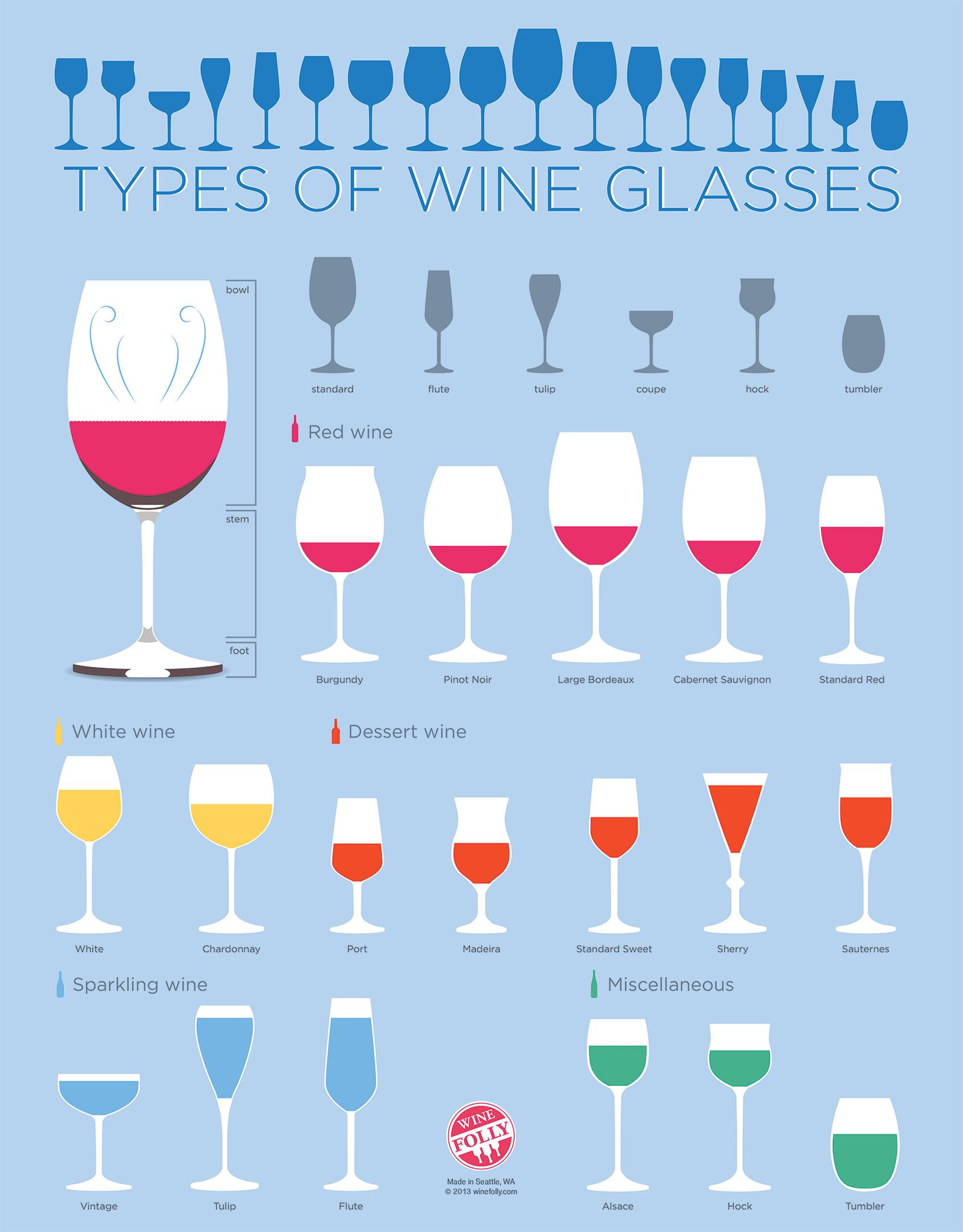 Invata cum sa degusti vinul ca un somelier | Crama Histria